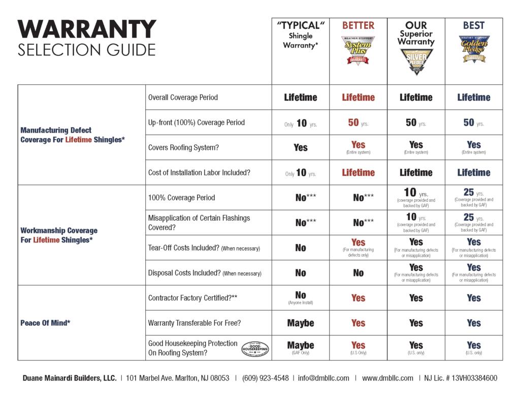 Kia Cherry Hill >> Warranty Comparison Guide - South Jersey Roofing   Marlton ...